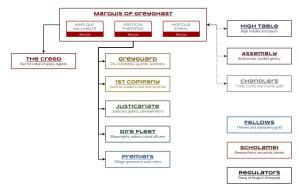 Greyghast - Organization 00 - Marquis