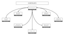 Greyghast - Organization 08 - Chandlers